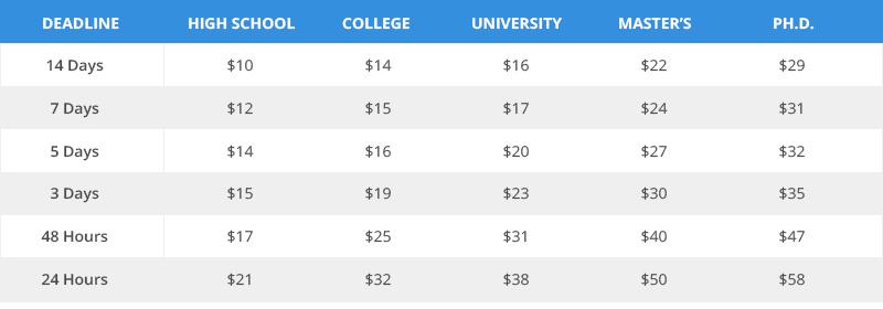 Uk-Essays.org prices